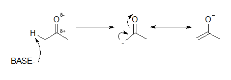 A hydrogen on a neighbouring carbon is removed by strong bases, creating a resonance stabilised anion.